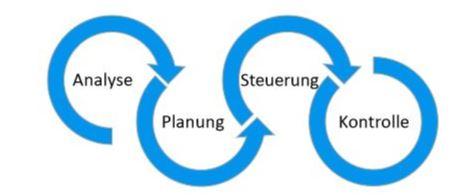 Prozessschritte des strategischen Kommunikationsmanagements